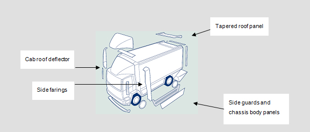 exploded diagram of truck and aerodynamic features